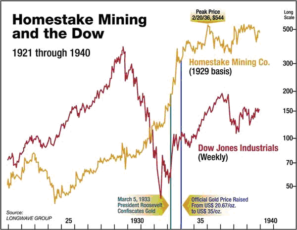 Homestake Mining and the Down