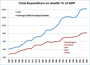 Total expenditure on health % of GDP