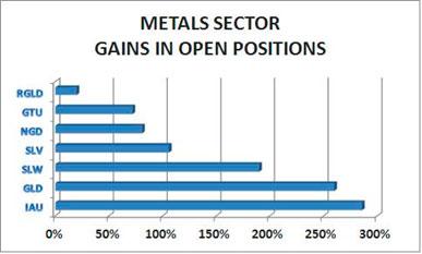 metal sector