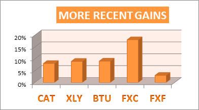 more recent gains