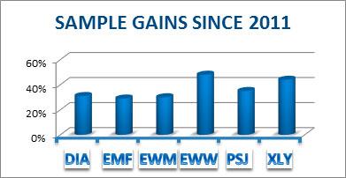 sample gains